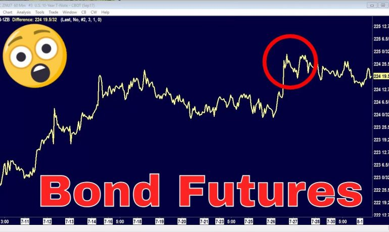 This is How Professional Traders Trade Bonds - Interest Rate Futures Trading